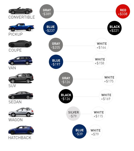 Votre Ford vaudra plus cher