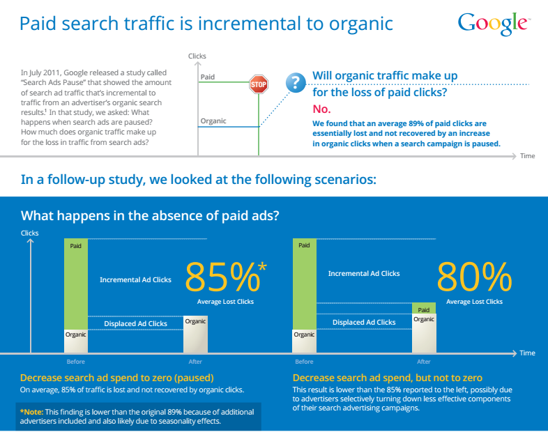 Paid-Search-Traffic-Incremental-to-Organic-Search