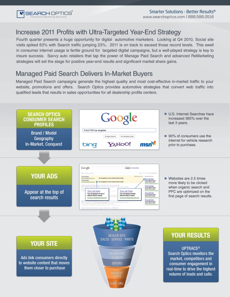 Search Optics Managed Paid Search, PPC