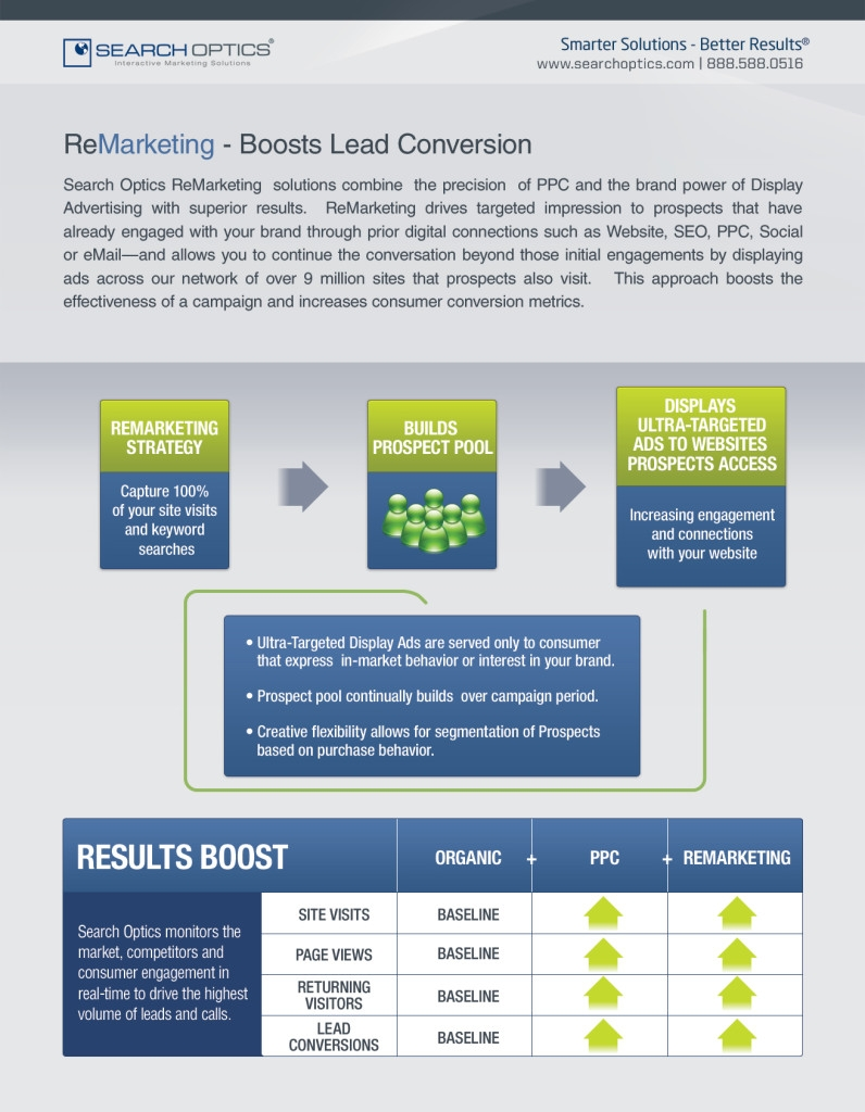 ReMarketing Campaign Strategy