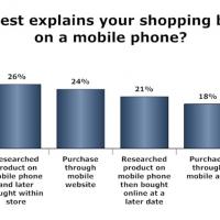 JiWire - Mobile Shopping Behavior