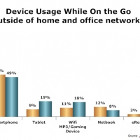 Device Usage while On the Go