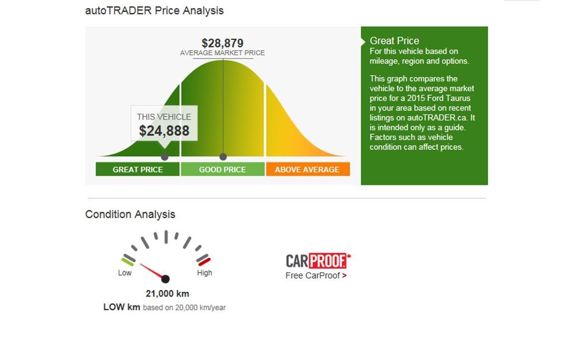 autoTRADER price analysis