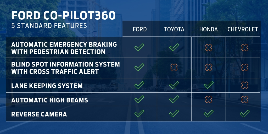 A Closer Look at the Tech Behind Ford Co-Pilot360™
