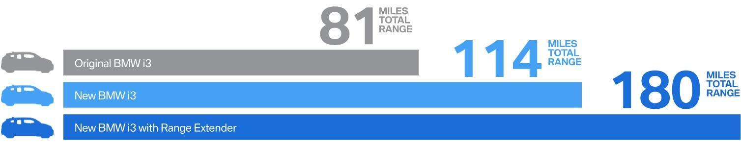 Miles Total Range