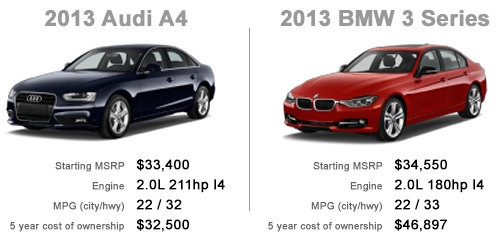 Audi A4 vs. BMW 3 Series